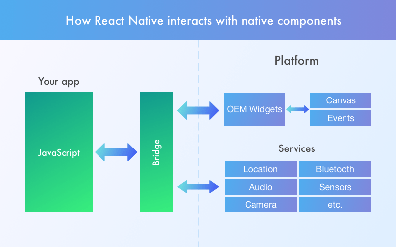 React interaction with native components